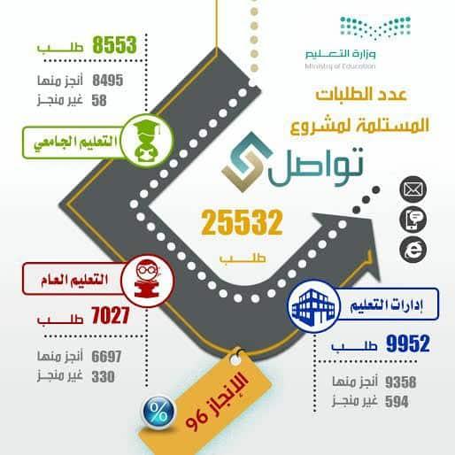 تواصل يستقبل 25532 طلب ونسبة إنجازه 96 في المئة 6778.jpg