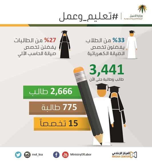 برنامج تعليم وعمل 33% من الطلاب يفضلون مجال الأجهزة الكهربائية و27% من الطالبات يملن للحاسب الآلي 20151121060738.jpg