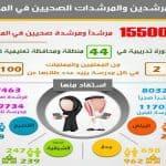 توجه لتكليف المعلمين مهمات المرشدين الصحيين وتخفيض انصبهم لثمان حصص