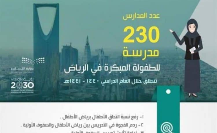 تشغيل 230 مدرسة للطفولة المبكرة تابعة لتعليم الرياض